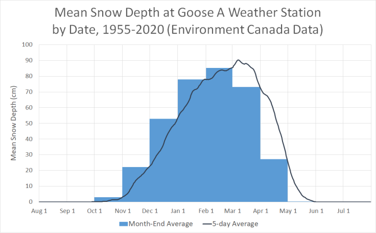 Mean snow depth at Goose A Weather Station by Date, 1941-2020 (Environment Canada Data)