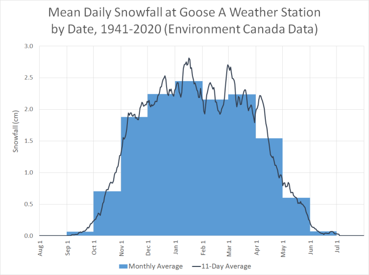 Mean daily snowfall at Goose A Weather Station by Date, 1941-2020 (Environment Canada Data)